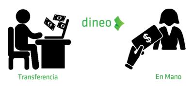 Cómo solicitar un préstamo en Dineo.es